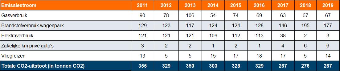 Coolmark CO2-Footprint 2011-2019